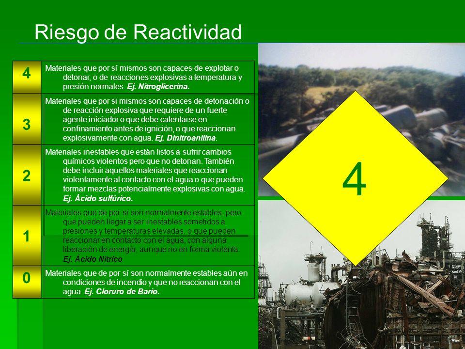Riesgo de Reactividad 4.