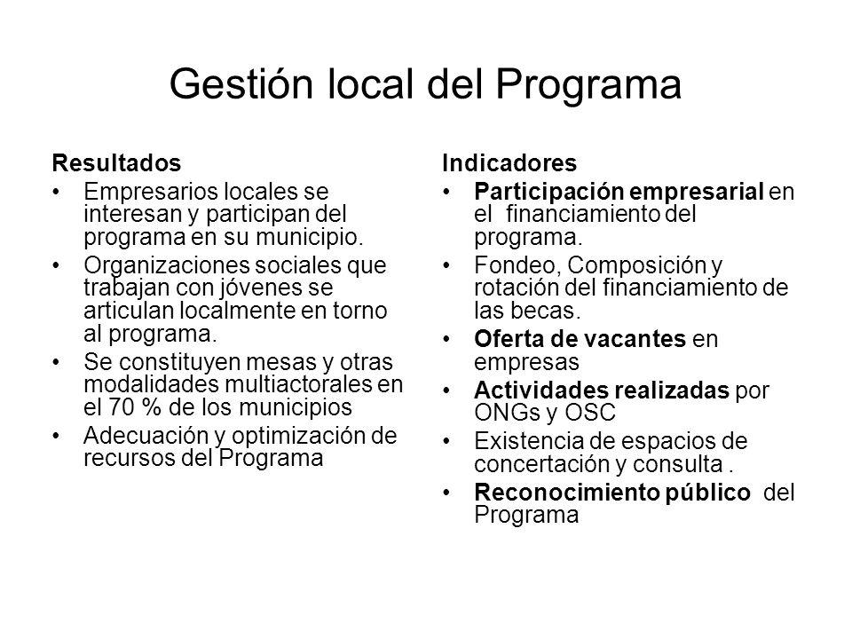 Gestión local del Programa