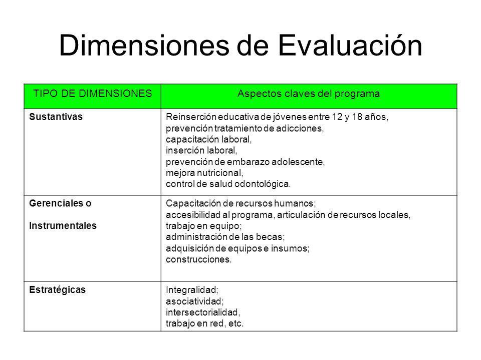 Dimensiones de Evaluación