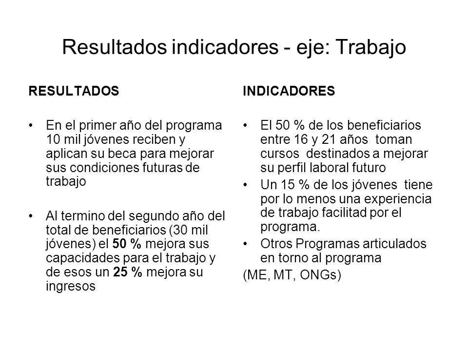 Resultados indicadores - eje: Trabajo