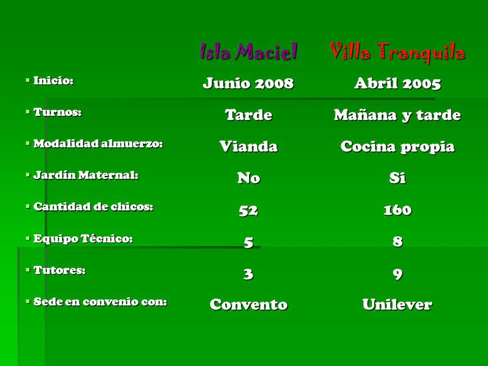 Isla Maciel Villa Tranquila Junio 2008 Abril 2005 Tarde Mañana y tarde