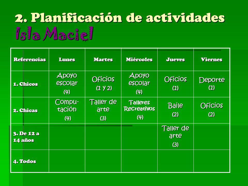2. Planificación de actividades Isla Maciel