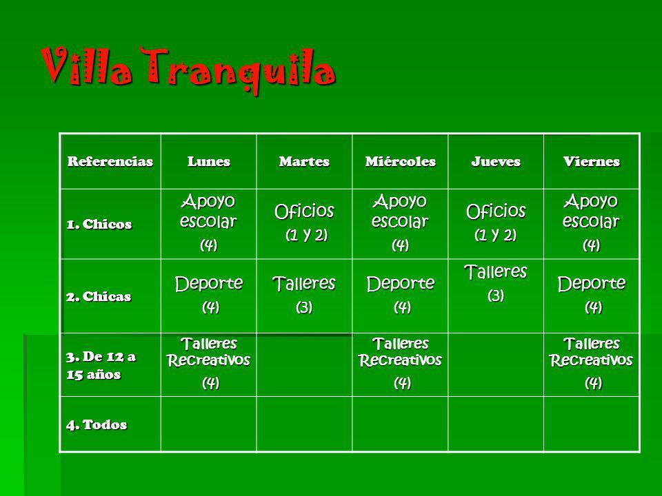 Villa Tranquila Apoyo escolar (4) Oficios (1 y 2) Deporte Talleres (3)