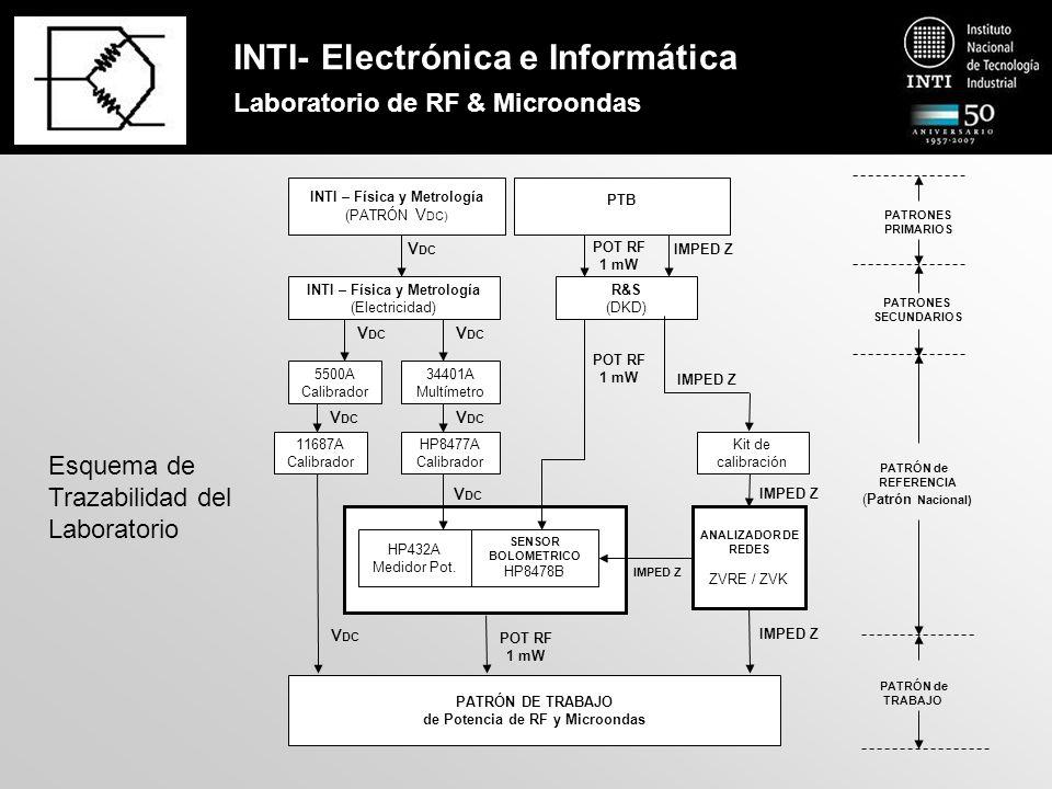 INTI- Electrónica e Informática Laboratorio de RF & Microondas