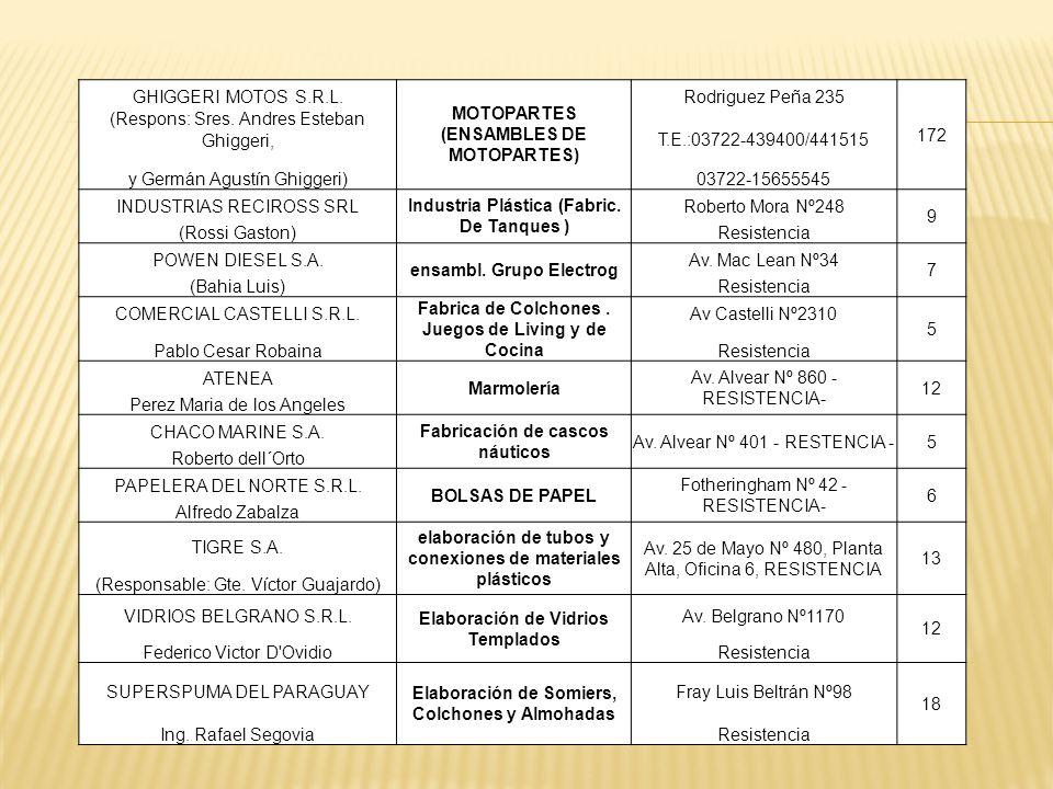 MOTOPARTES (ENSAMBLES DE MOTOPARTES) Rodriguez Peña 235 172