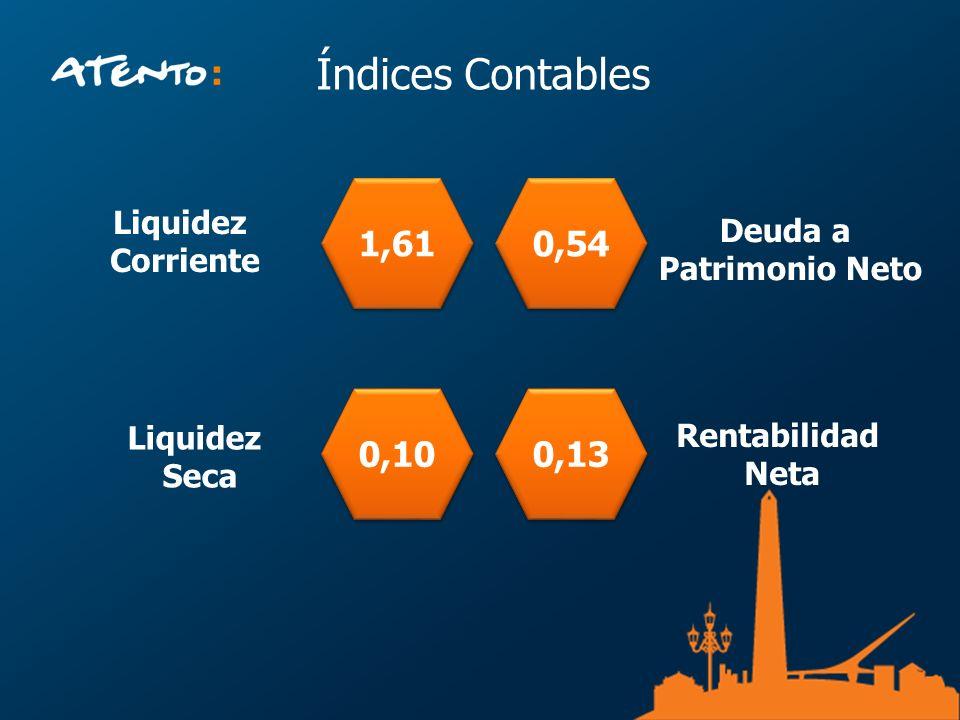 Índices Contables 1,61 0,54 0,10 0,13 Liquidez Deuda a Corriente