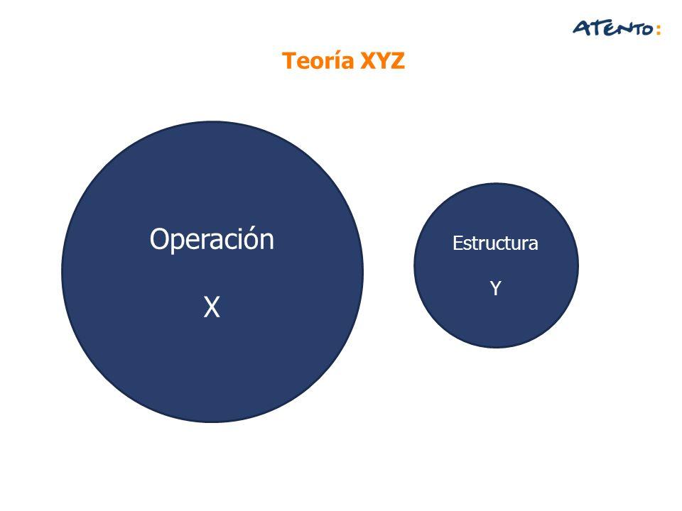 Operación X Teoría XYZ Estructura Y