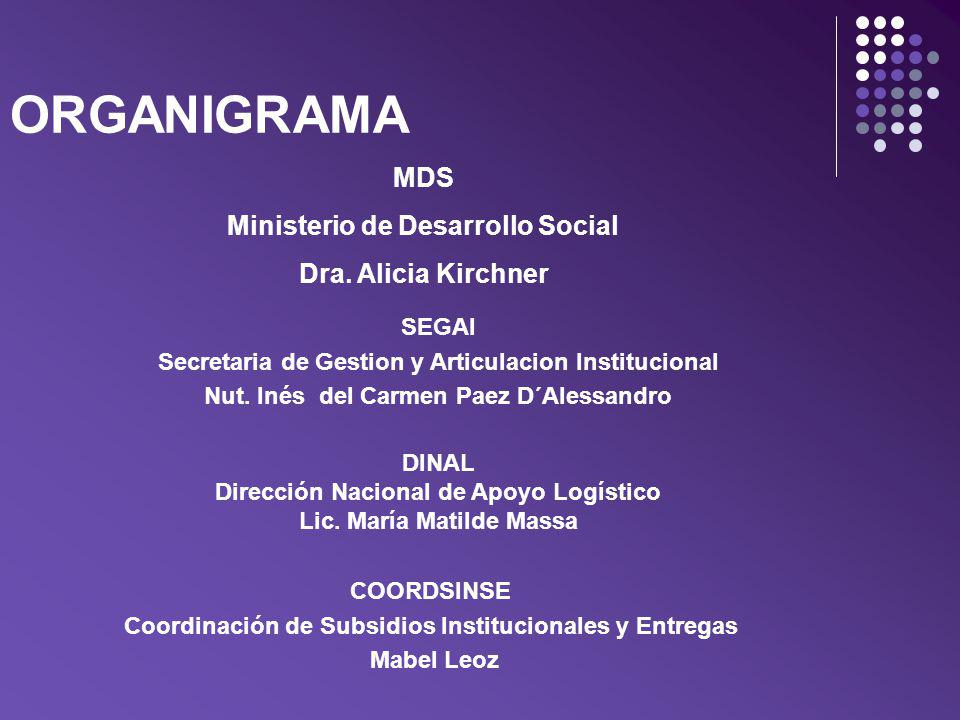 ORGANIGRAMA MDS Ministerio de Desarrollo Social Dra. Alicia Kirchner