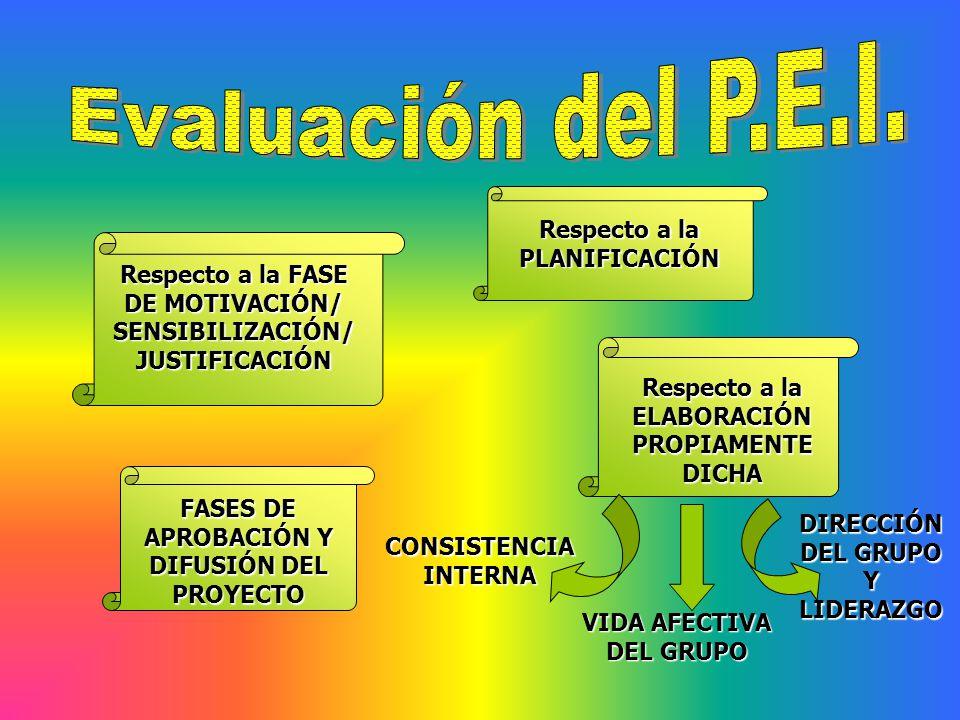 Evaluación del P.E.I. Respecto a la PLANIFICACIÓN