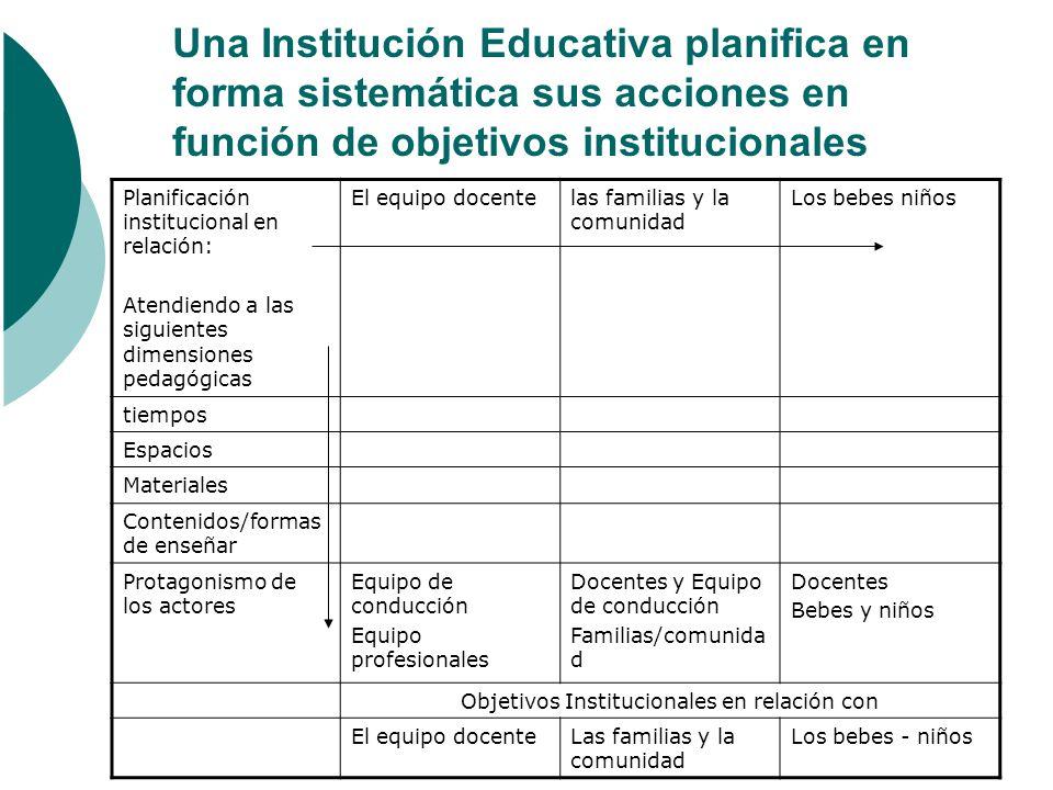 Objetivos Institucionales en relación con