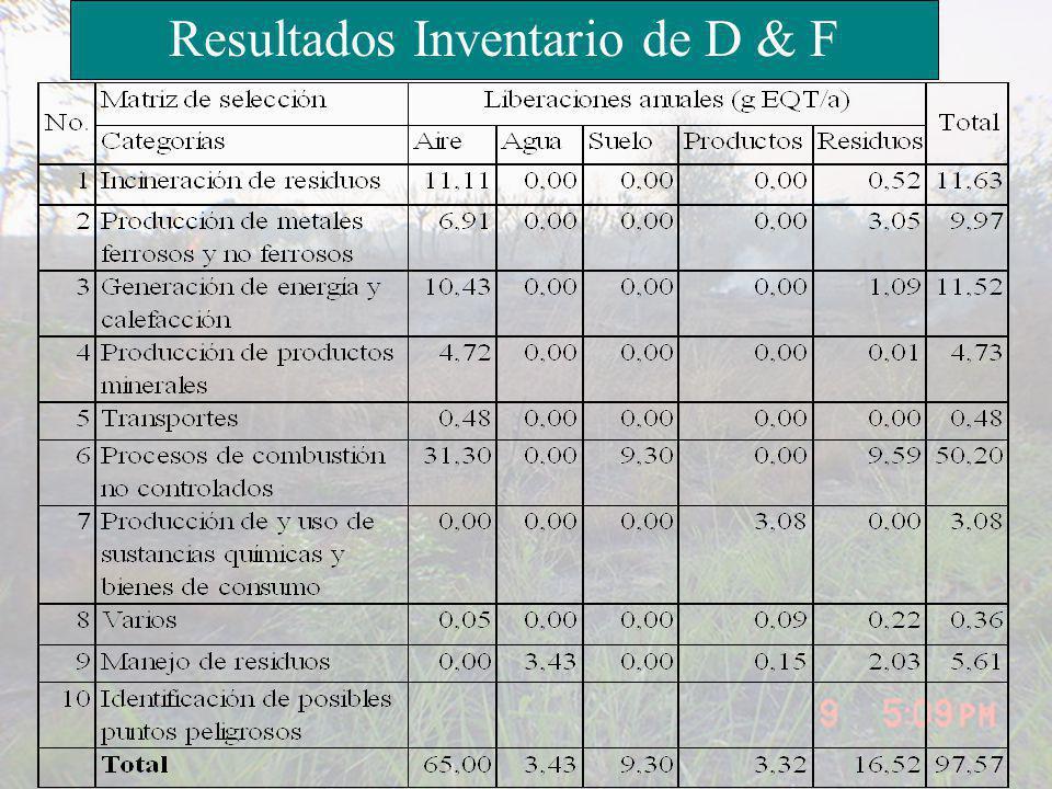 Resultados Inventario de D & F
