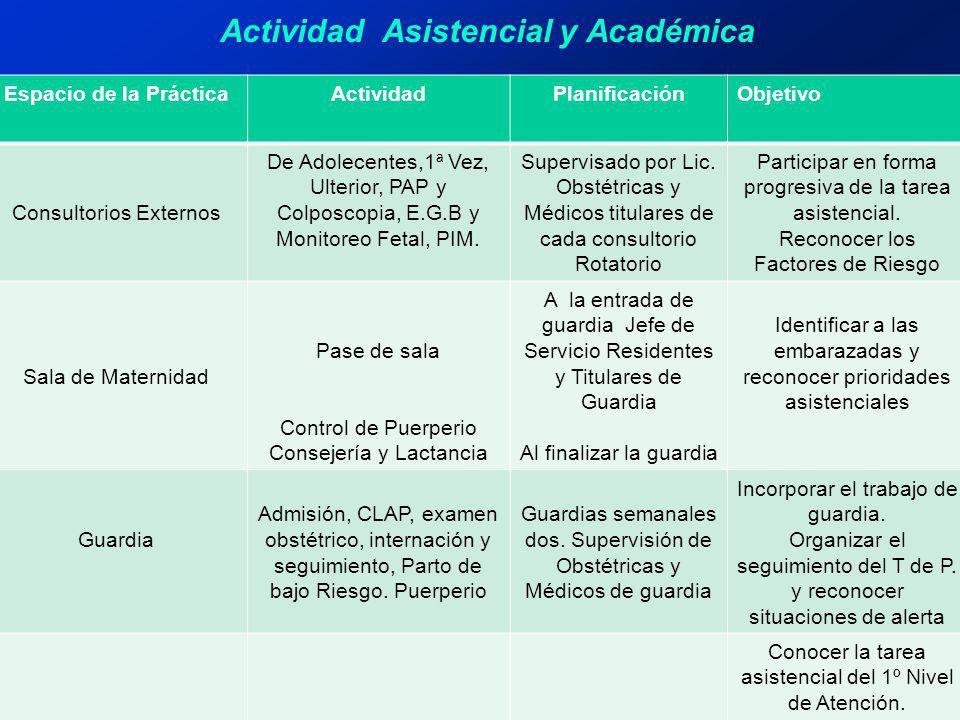 Actividad Asistencial y Académica