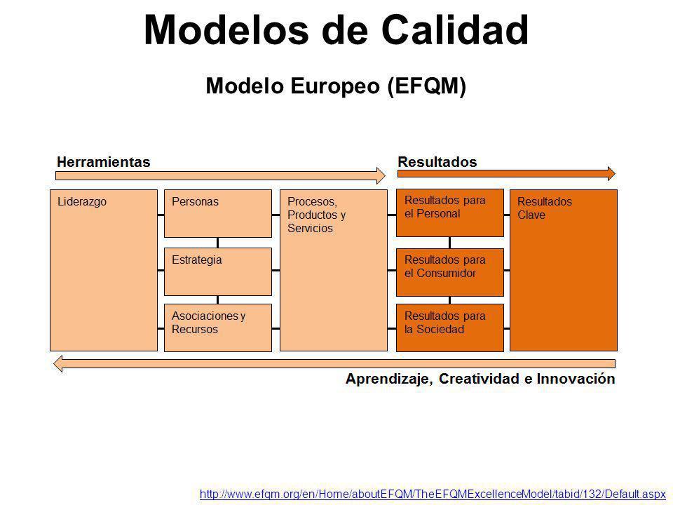 Modelos de Calidad Modelo Europeo (EFQM)