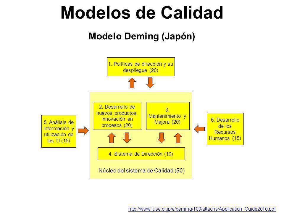 Modelos de Calidad Modelo Deming (Japón)