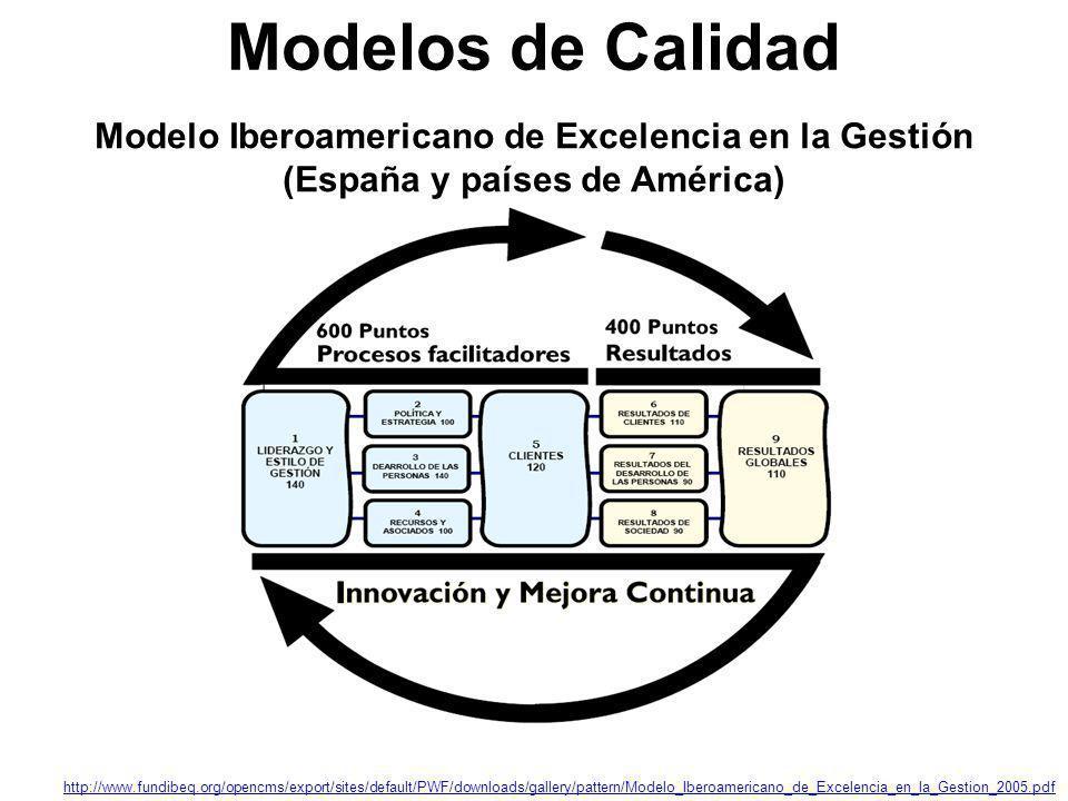 Modelos de Calidad Modelo Iberoamericano de Excelencia en la Gestión