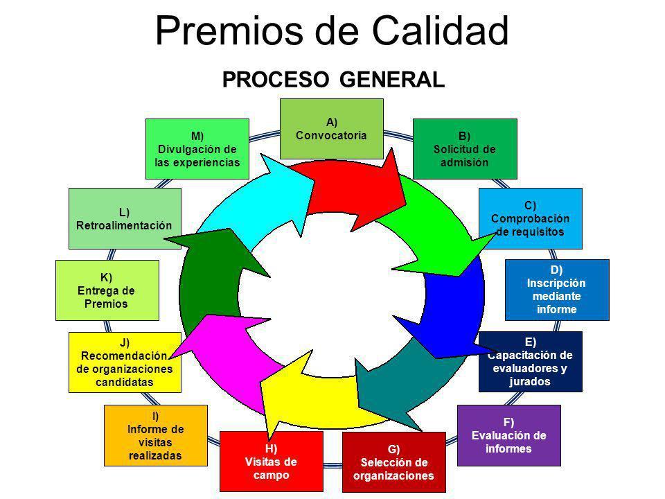Premios de Calidad PROCESO GENERAL A) Convocatoria M)