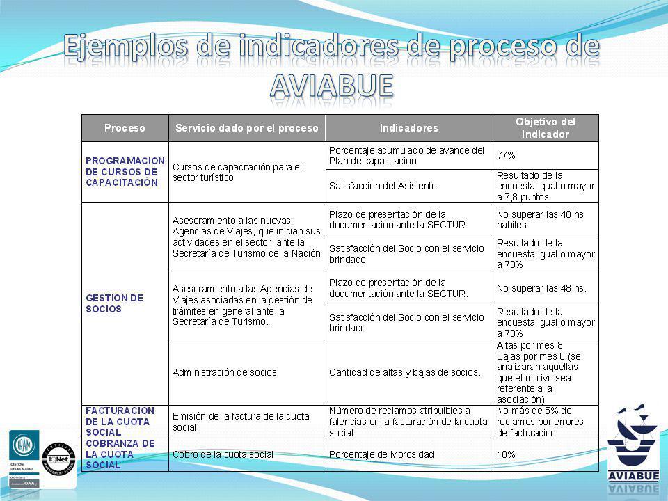 Ejemplos de indicadores de proceso de AVIABUE