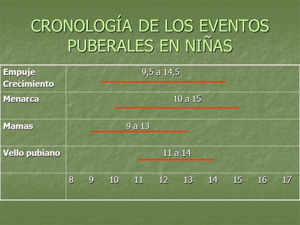 CRONOLOGÍA DE LOS EVENTOS PUBERALES EN NIÑAS