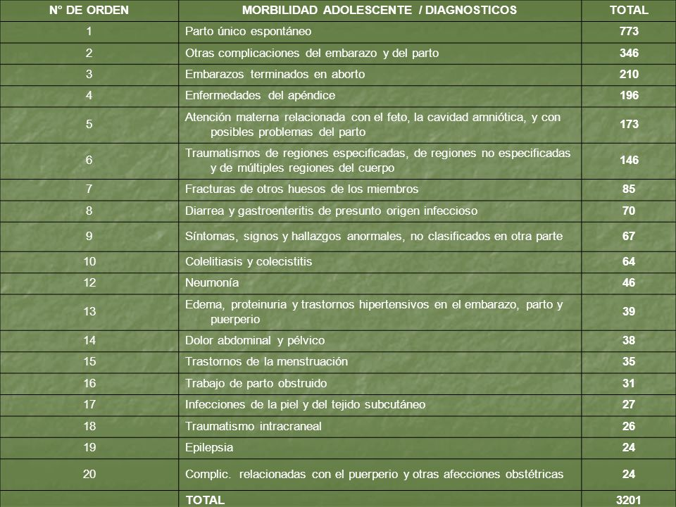 MORBILIDAD ADOLESCENTE / DIAGNOSTICOS