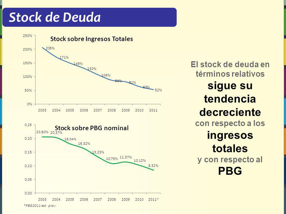 Stock de Deuda El stock de deuda en términos relativos sigue su tendencia decreciente con respecto a los ingresos totales y con respecto al PBG.
