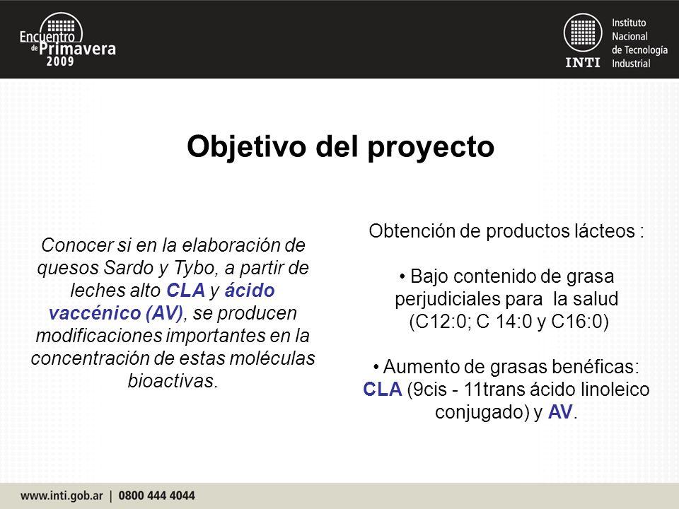 Objetivo del proyecto Obtención de productos lácteos :