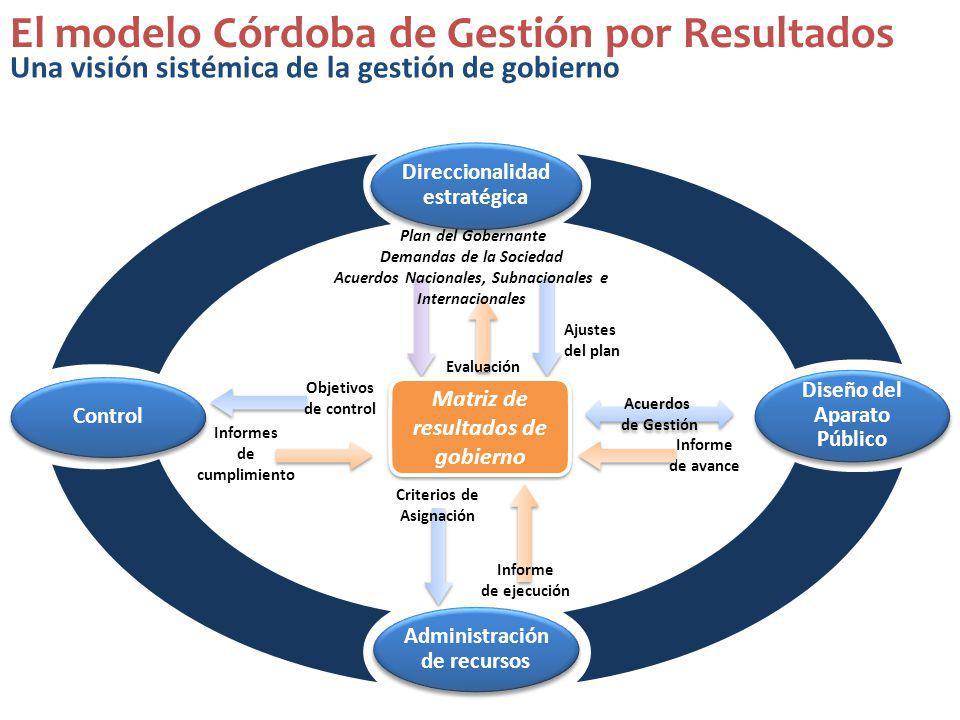El modelo Córdoba de Gestión por Resultados