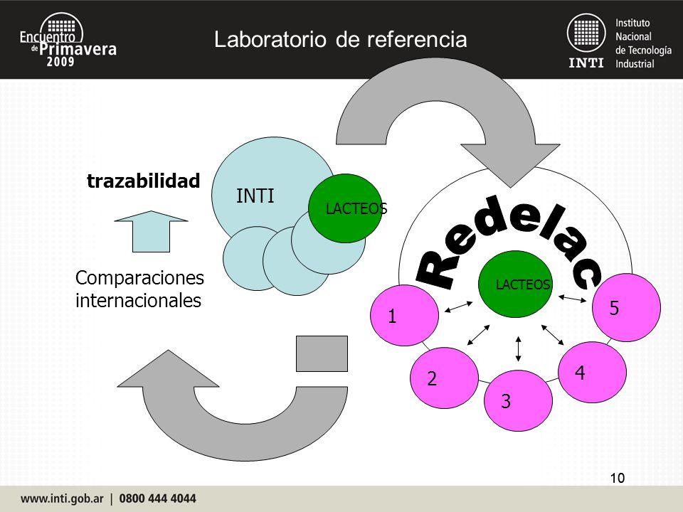Redelac Laboratorio de referencia INTI trazabilidad