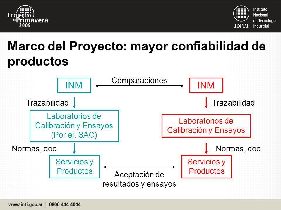 Marco del Proyecto: mayor confiabilidad de productos