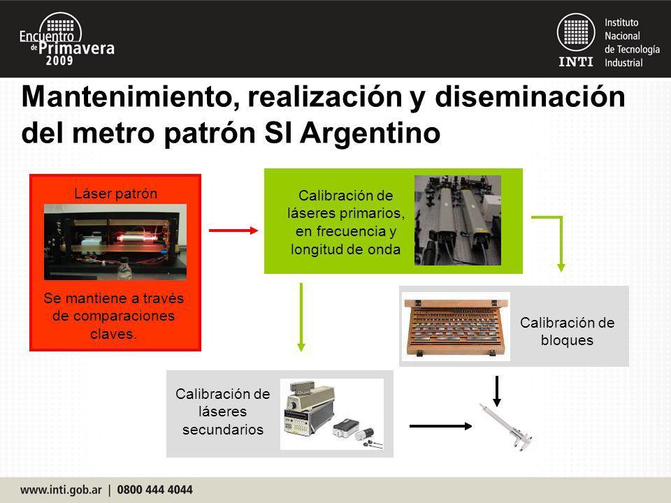 Mantenimiento, realización y diseminación del metro patrón SI Argentino