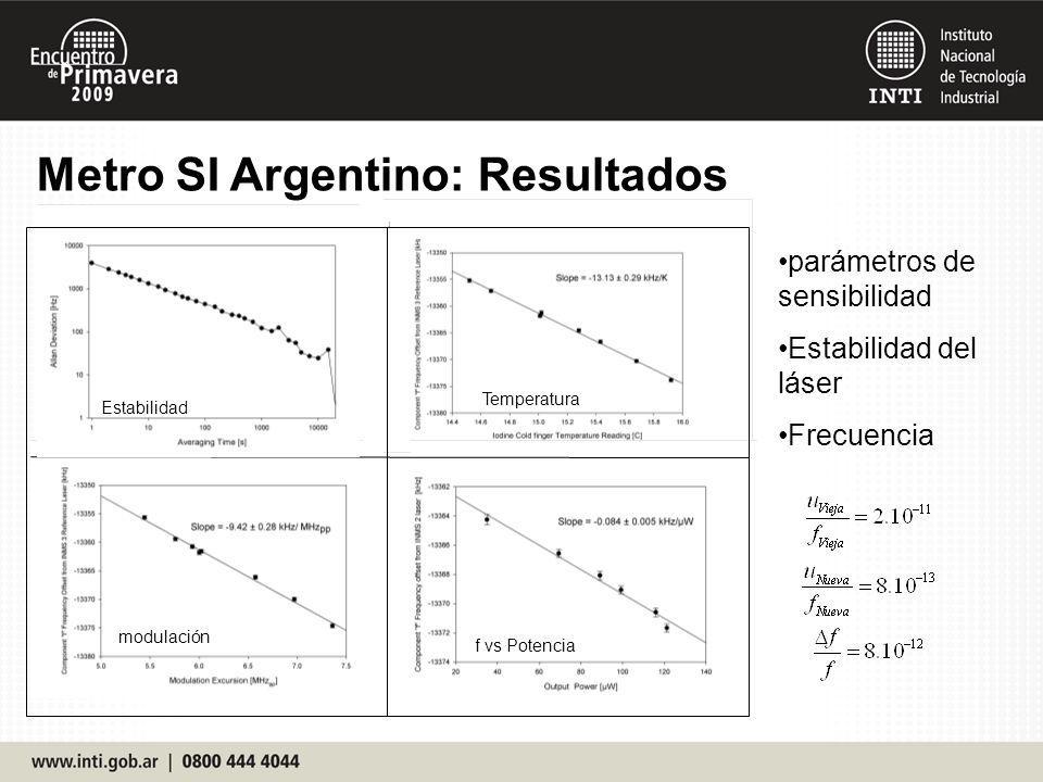 Metro SI Argentino: Resultados