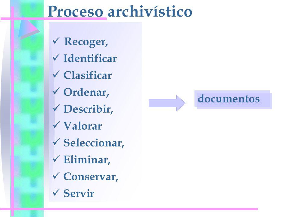 Proceso archivístico Recoger, Identificar Clasificar Ordenar,