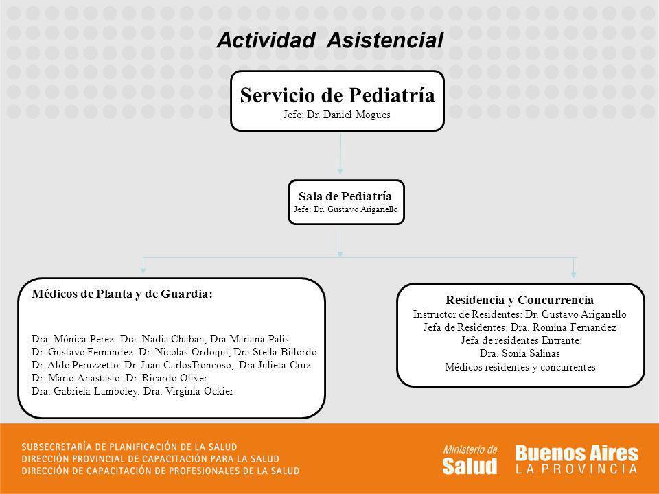 Actividad Asistencial Residencia y Concurrencia