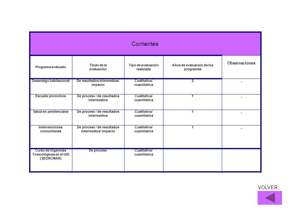 Corrientes VOLVER: Observaciones - Programa evaluado Título de la