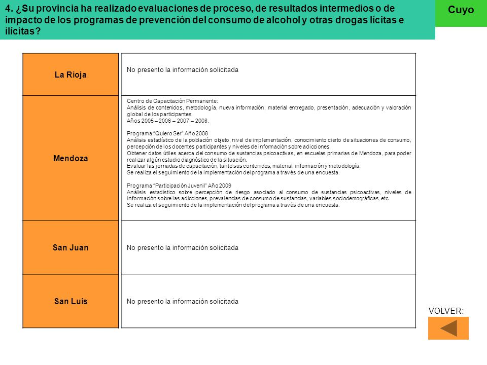 4. ¿Su provincia ha realizado evaluaciones de proceso, de resultados intermedios o de impacto de los programas de prevención del consumo de alcohol y otras drogas lícitas e ilícitas