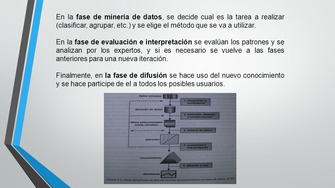 En la fase de minería de datos, se decide cual es la tarea a realizar (clasificar, agrupar, etc.) y se elige el método que se va a utilizar.