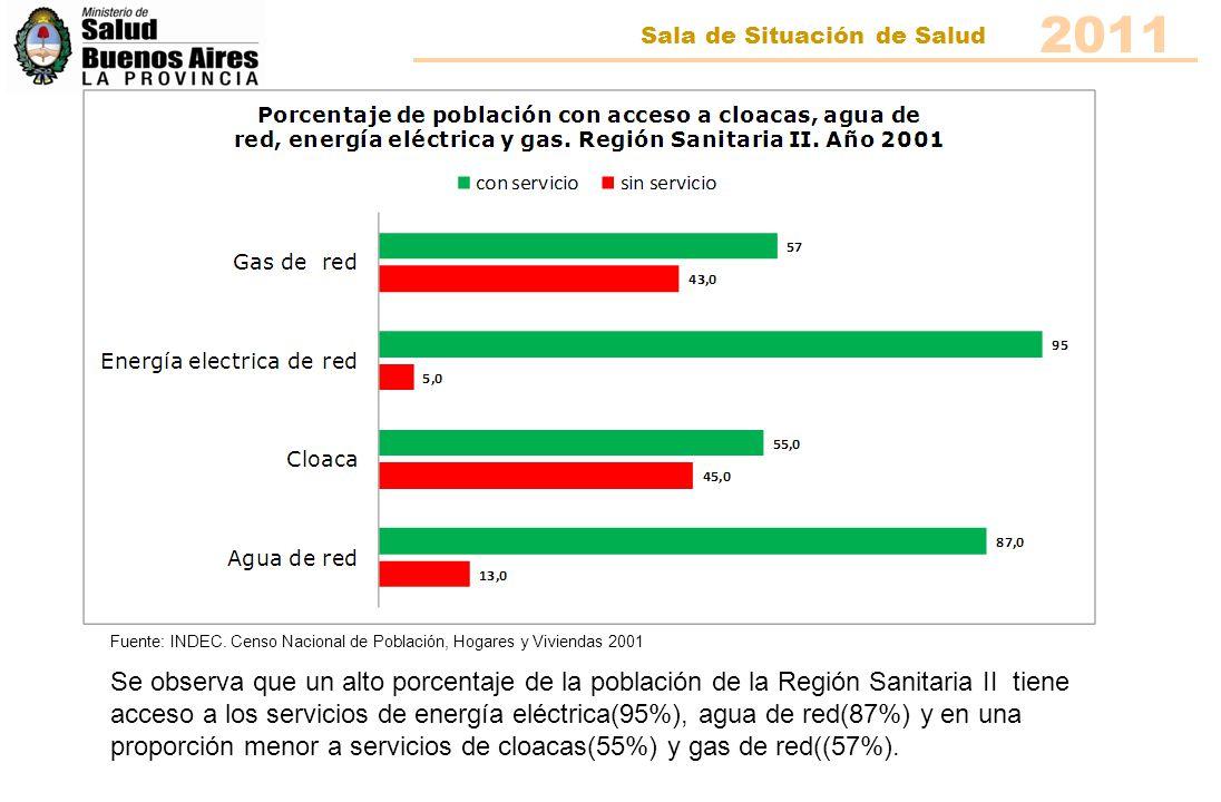 2011 Sala de Situación de Salud. Fuente: INDEC. Censo Nacional de Población, Hogares y Viviendas 2001.