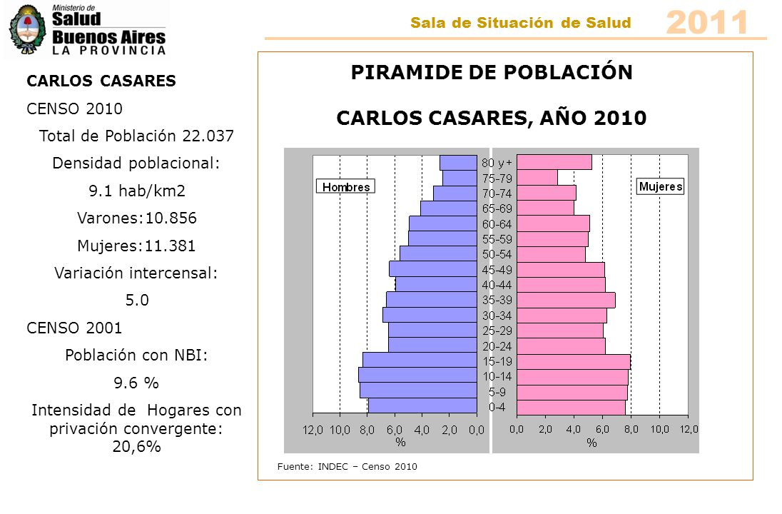2011 PIRAMIDE DE POBLACIÓN CARLOS CASARES, AÑO 2010
