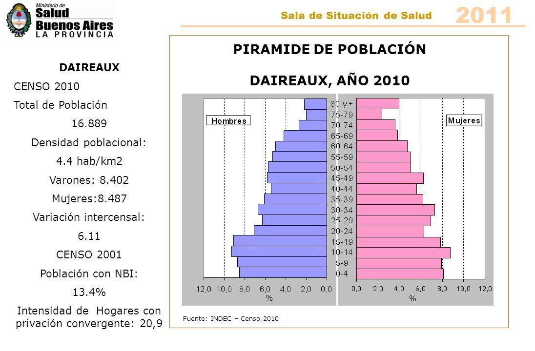 2011 PIRAMIDE DE POBLACIÓN DAIREAUX, AÑO 2010