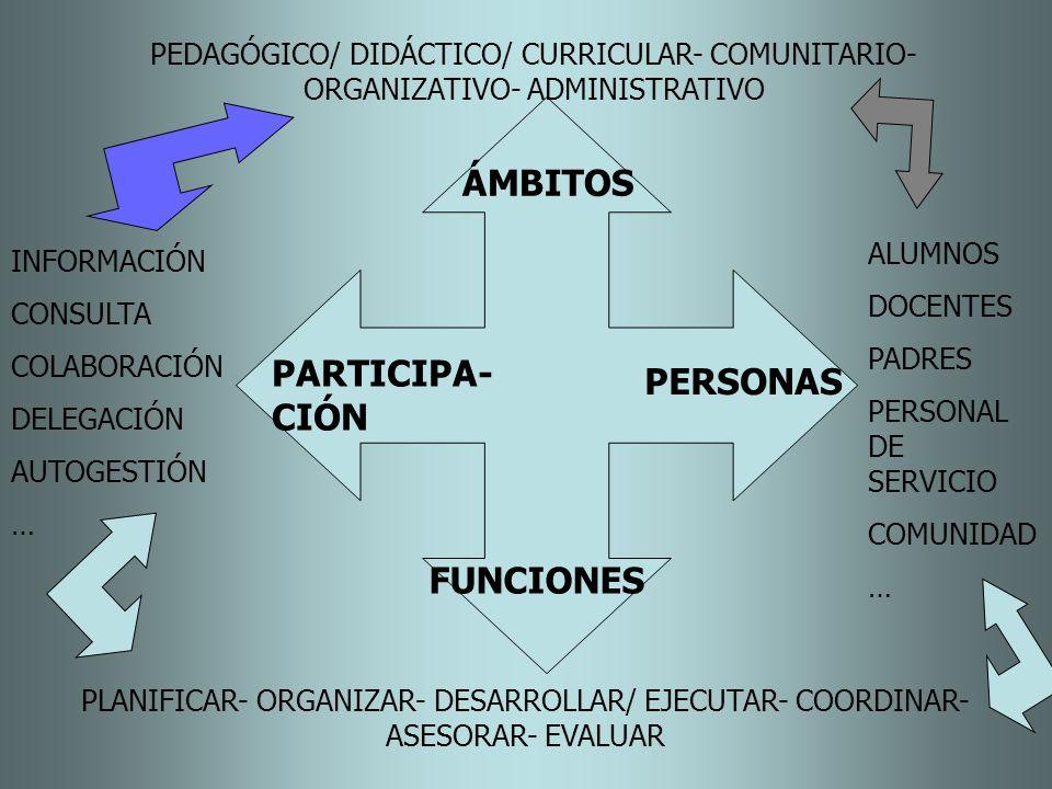 ÁMBITOS PARTICIPA- CIÓN PERSONAS FUNCIONES