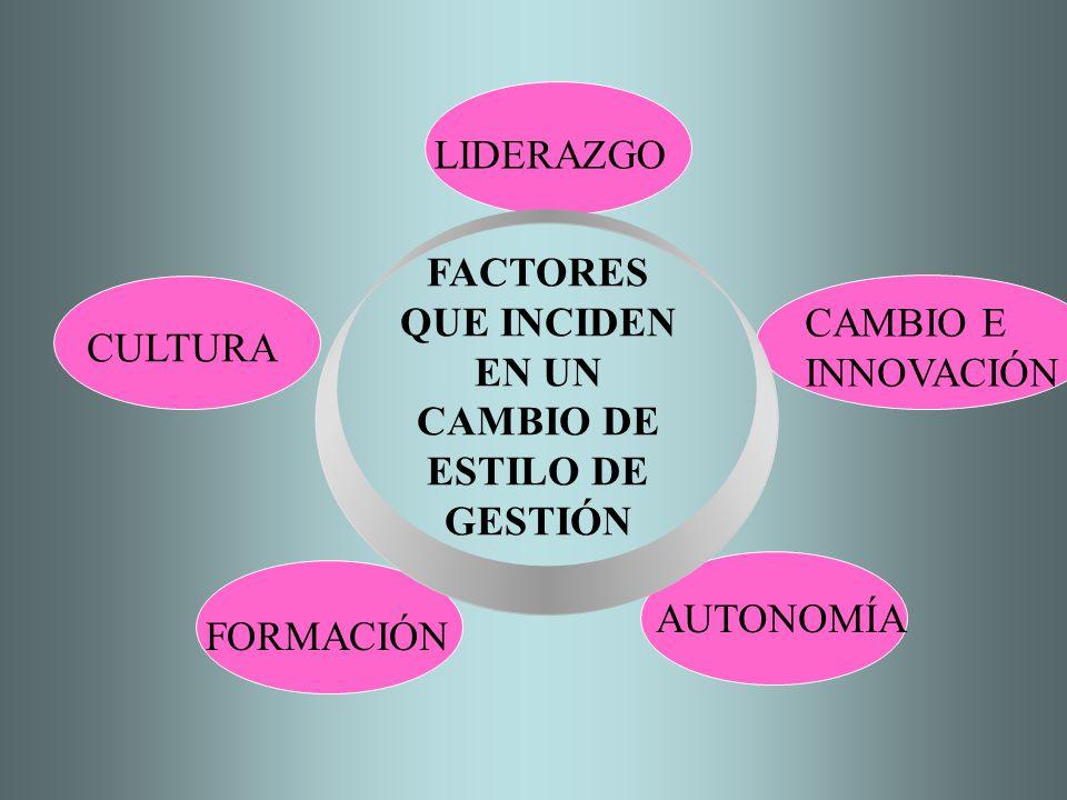 FACTORES QUE INCIDEN EN UN CAMBIO DE ESTILO DE GESTIÓN
