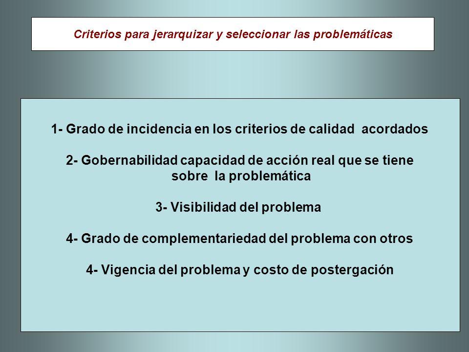 1- Grado de incidencia en los criterios de calidad acordados