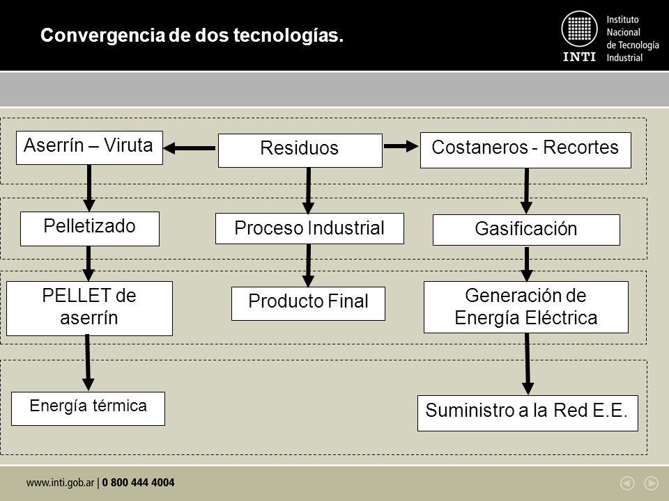 Convergencia de dos tecnologías.