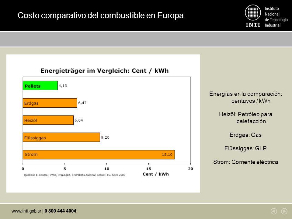 Costo comparativo del combustible en Europa.