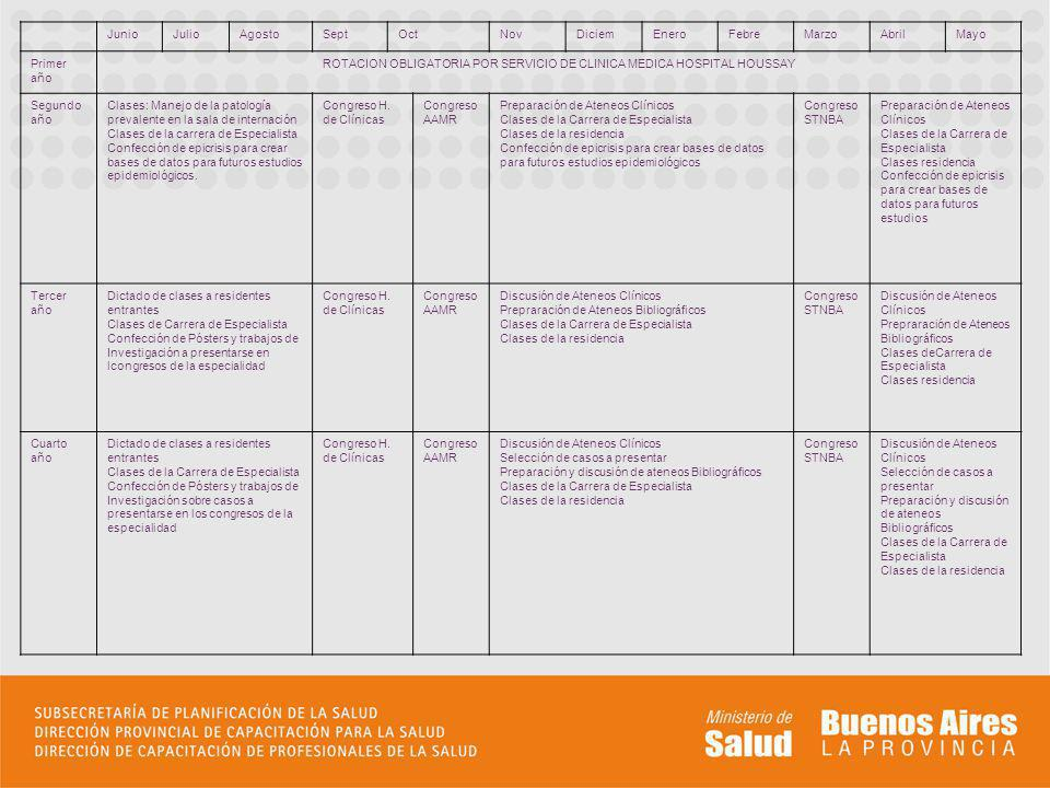 ROTACION OBLIGATORIA POR SERVICIO DE CLINICA MEDICA HOSPITAL HOUSSAY