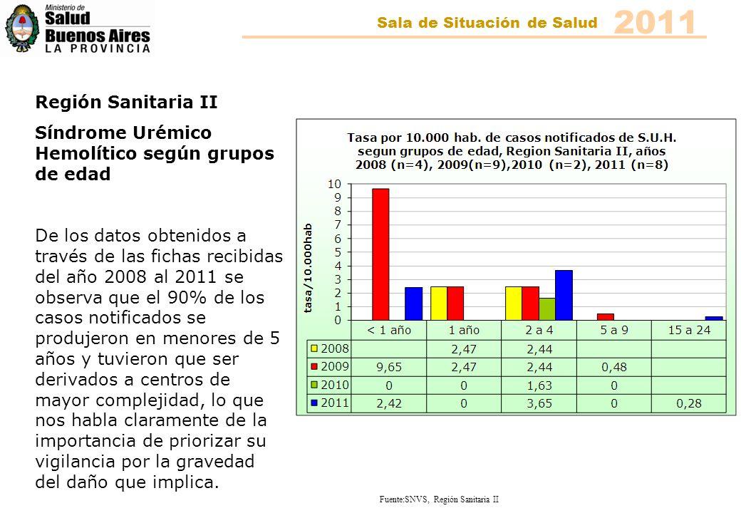 Fuente:SNVS, Región Sanitaria II