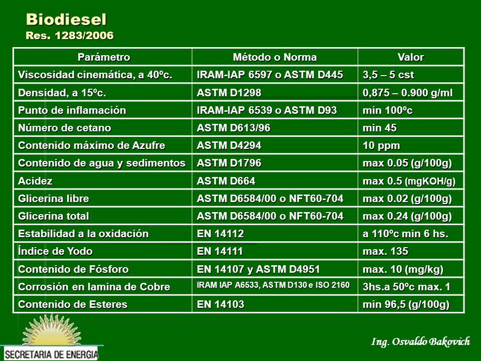 Biodiesel Res. 1283/2006 Parámetro Método o Norma Valor