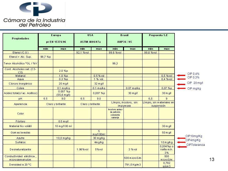 CIP 0,4% CIP 0.3% CIP 20 mg/l CIP mg/kg CIP10mg/Kg CIP4mg/Kg CIPTolerancia