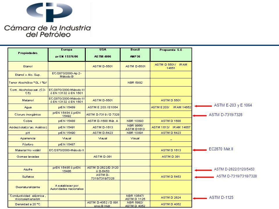 ASTM E-203 y E 1064 ASTM D-7319/7328 EC2870 Mét.II ASTM D-1125