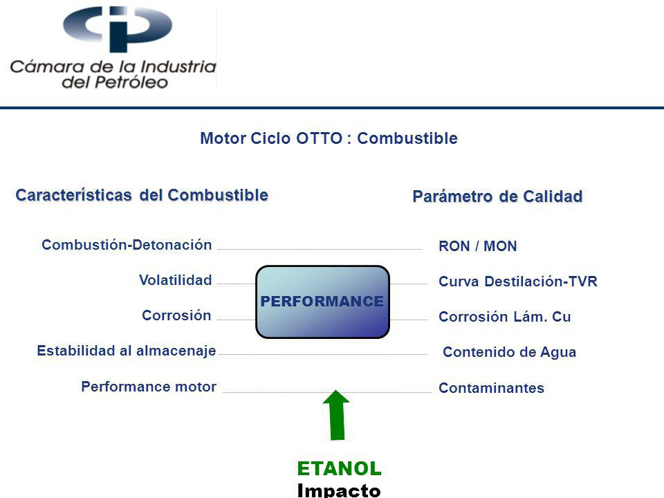 Motor Ciclo OTTO : Combustible