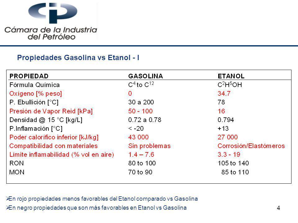 Propiedades Gasolina vs Etanol - I